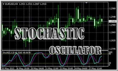 Stochastic-oscillator